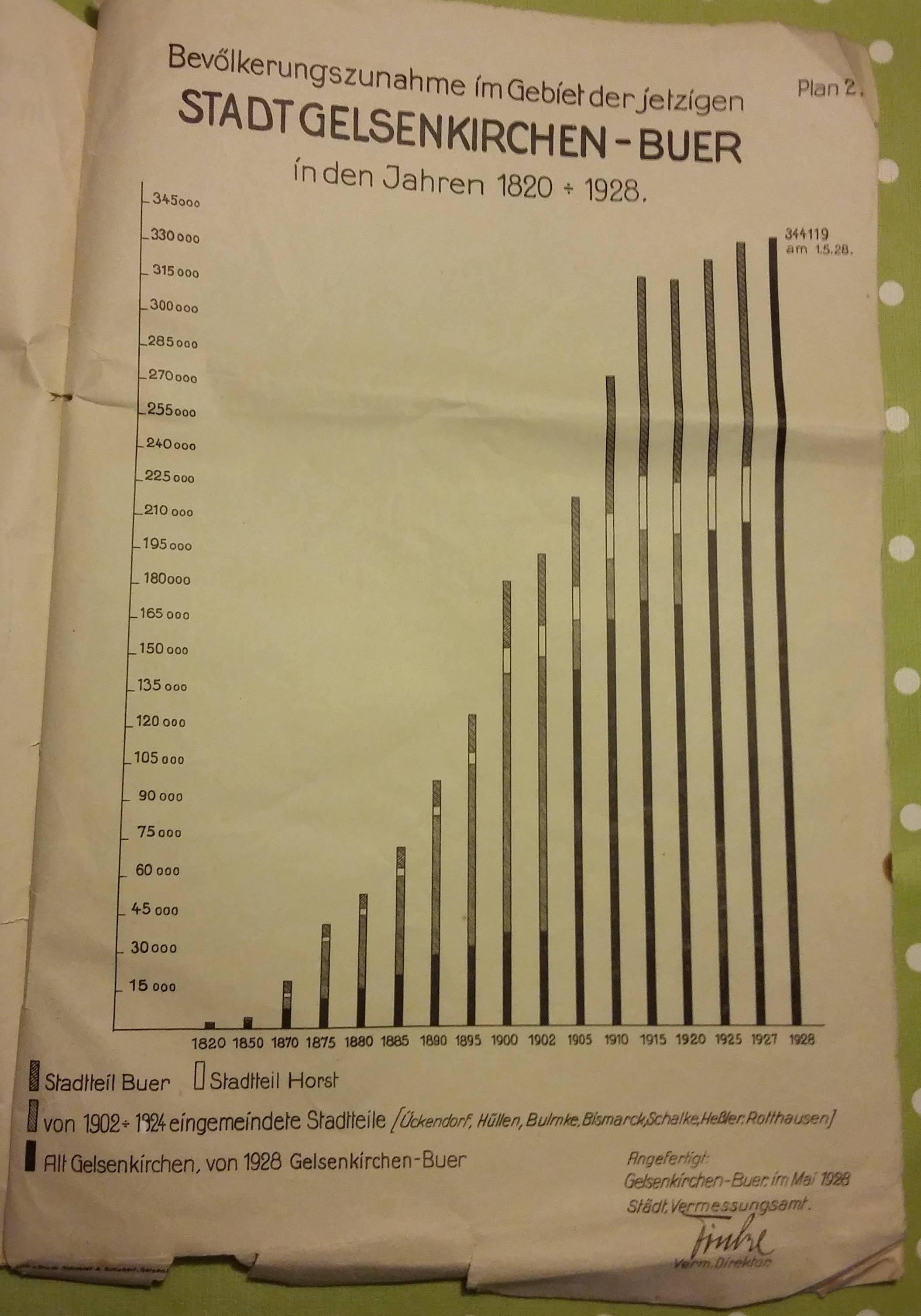 Bevölkerungszunahme von 1820 - 1928